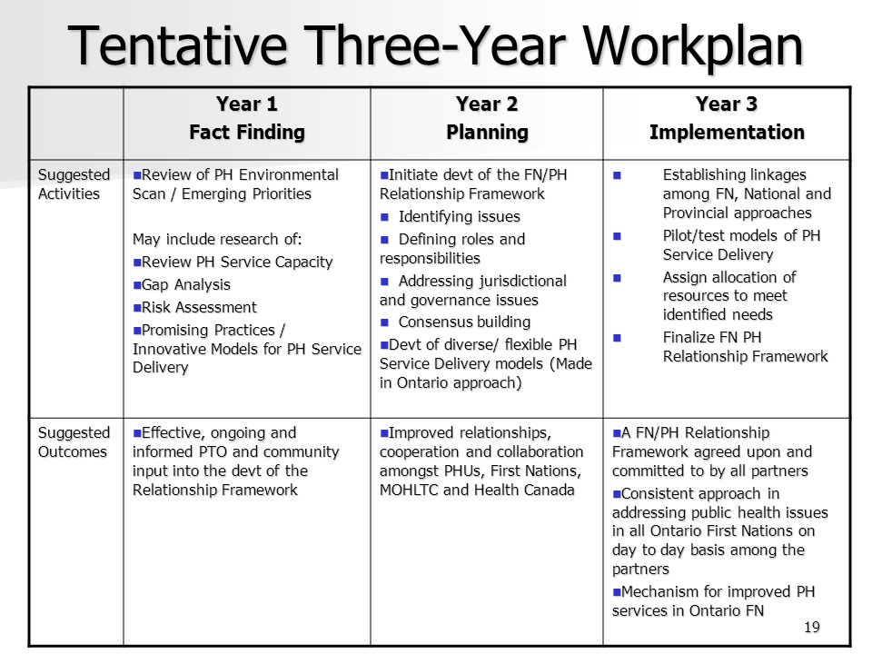 Tentative Three-Year Workplan