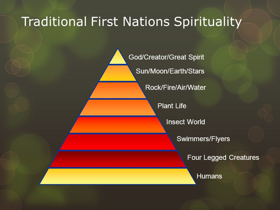 Traditional First Nations Spirituality