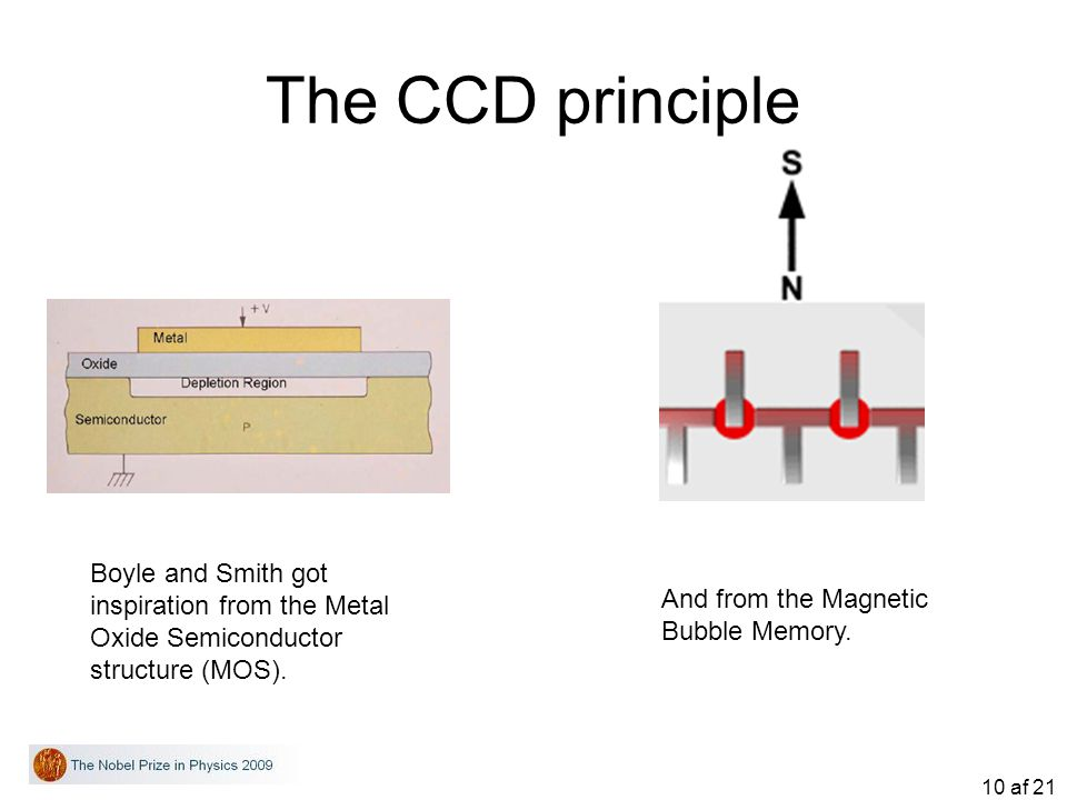 The CCD principle Boyle and Smith got inspiration from the Metal Oxide Semiconductor structure (MOS).