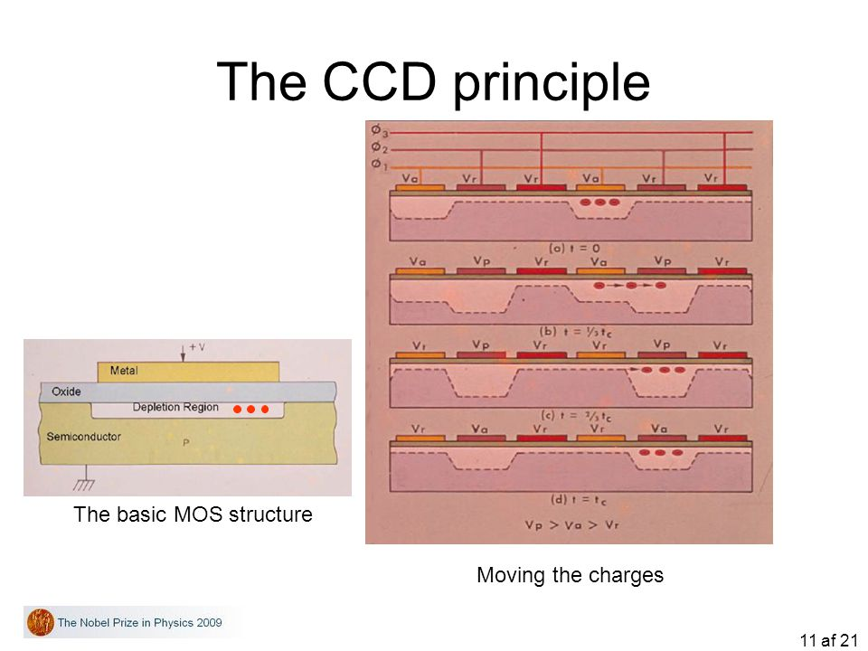 The CCD principle The basic MOS structure Moving the charges
