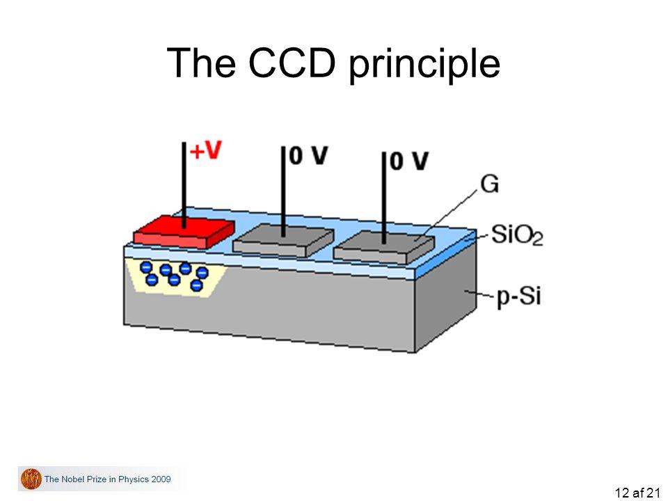 The CCD principle