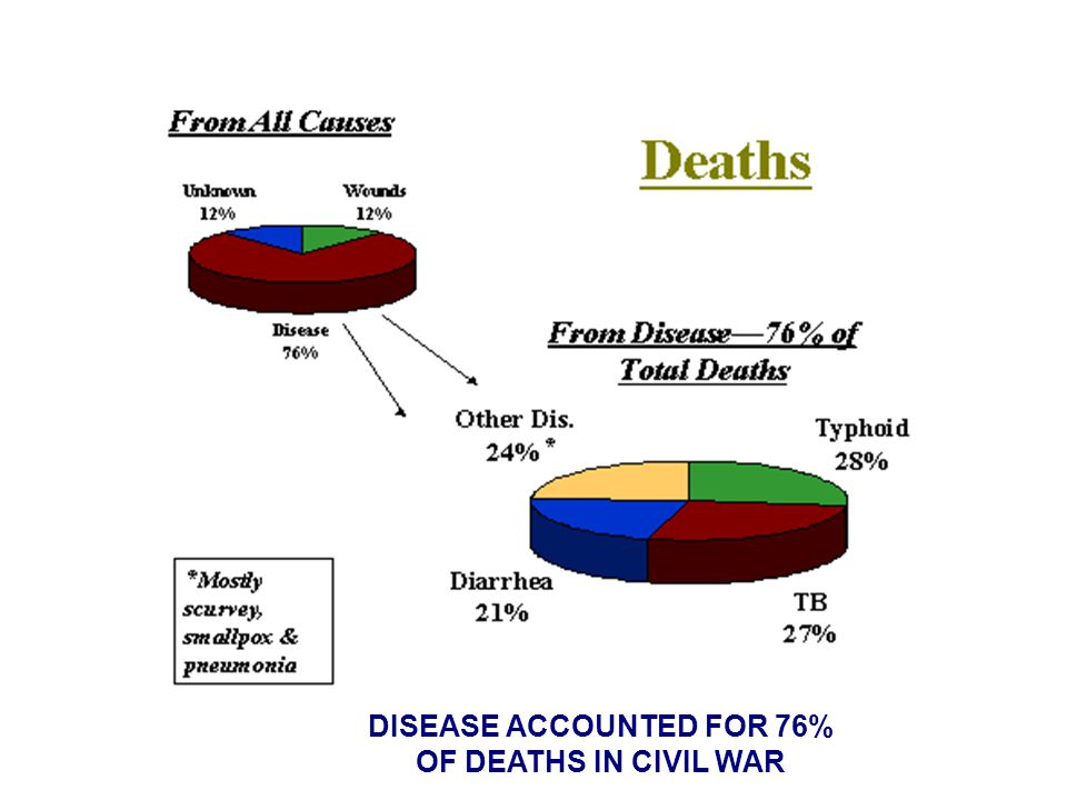 DISEASE ACCOUNTED FOR 76% OF DEATHS IN CIVIL WAR