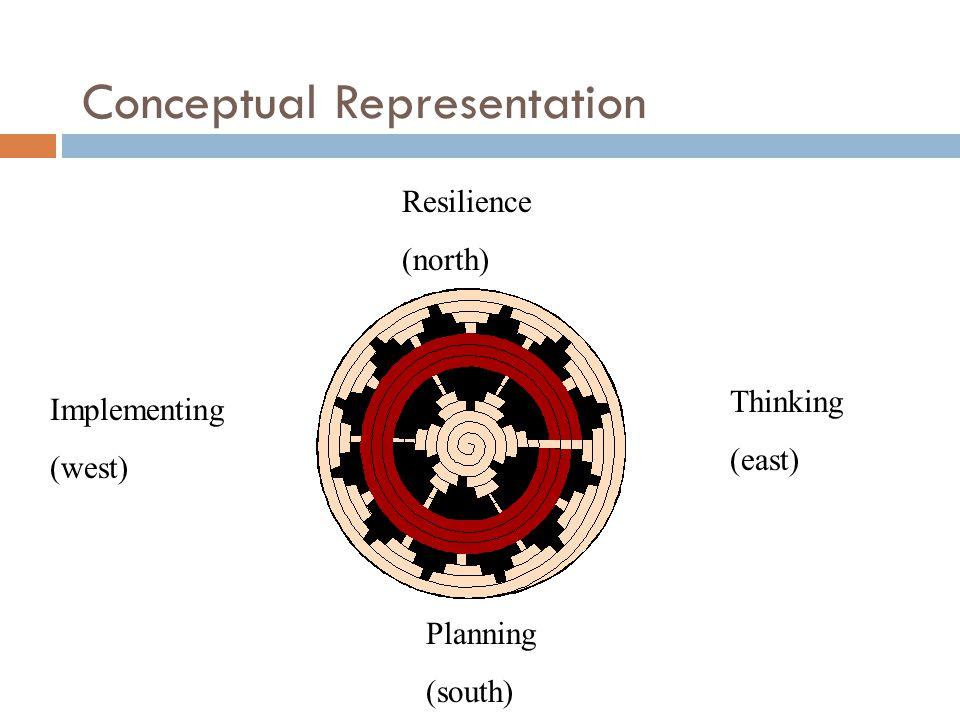 Conceptual Representation