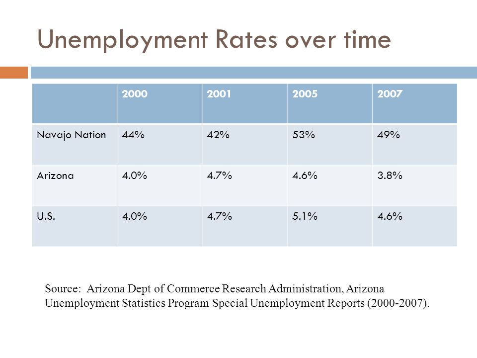 Unemployment Rates over time