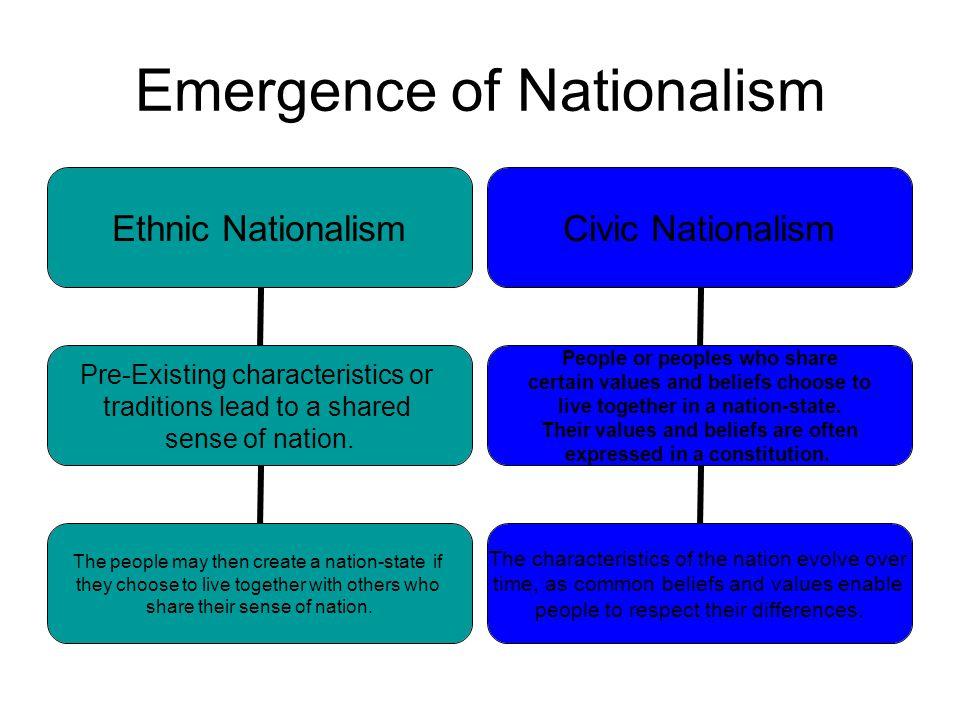 Emergence of Nationalism