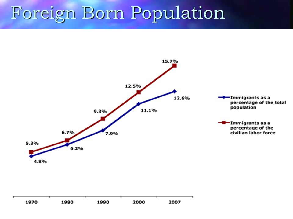 Foreign Born Population