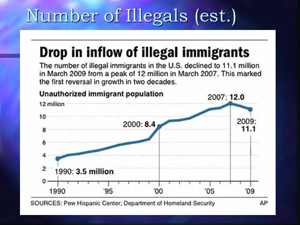 Number of Illegals (est.)