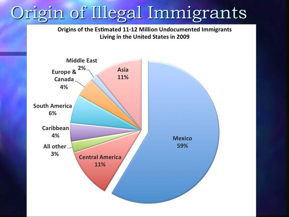 Origin of Illegal Immigrants