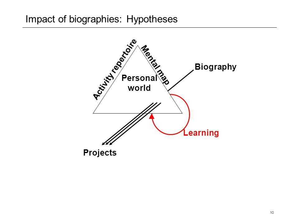 Impact of biographies: Hypotheses