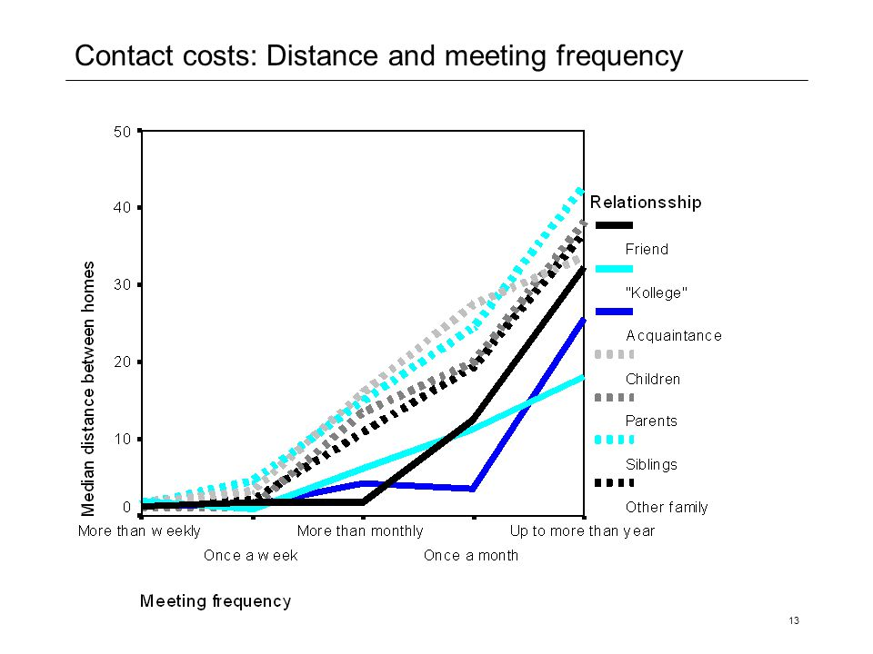 Contact costs: Distance and meeting frequency