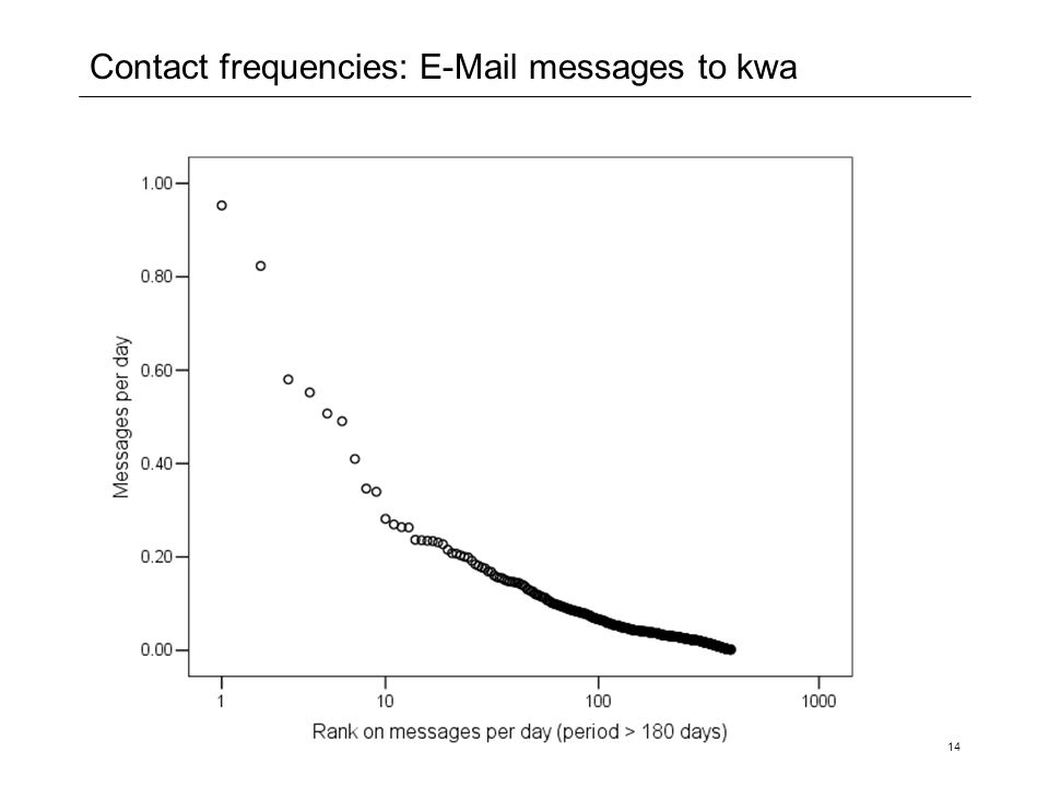 Contact frequencies: E-Mail messages to kwa