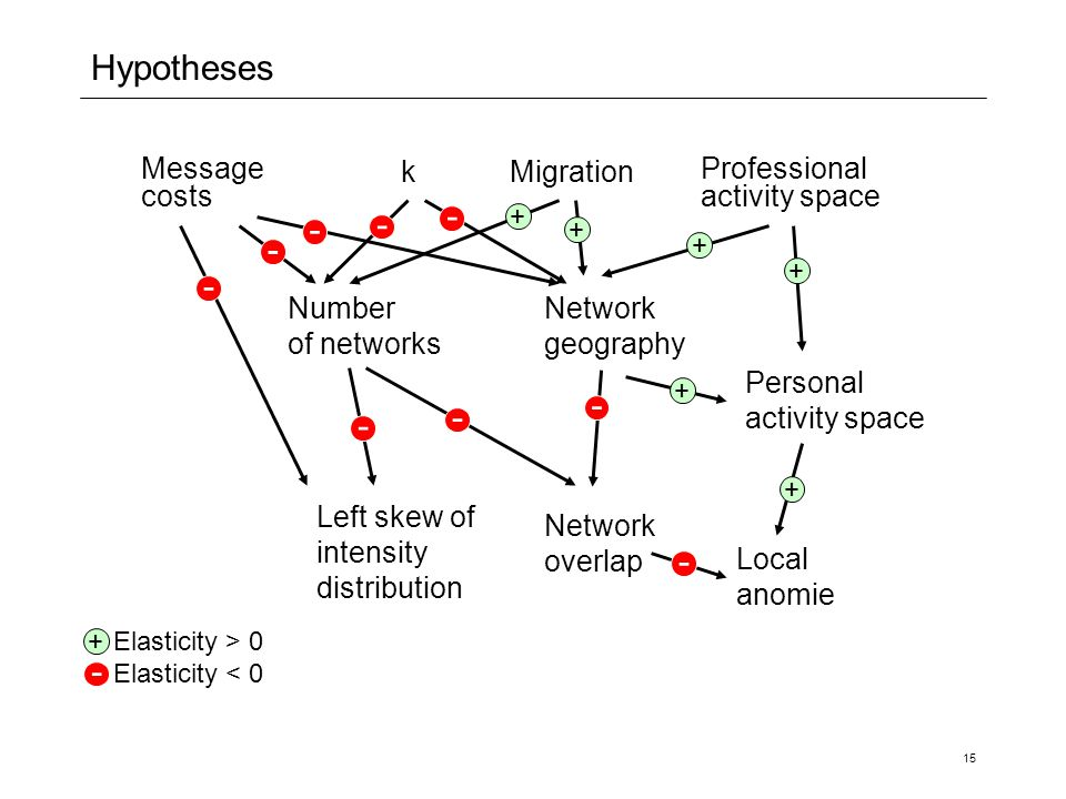 Hypotheses - - - - - - - - - - Message costs k Migration Professional