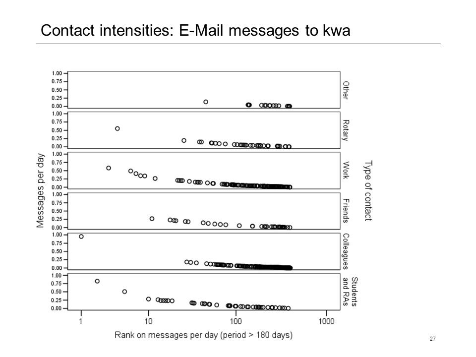 Contact intensities: E-Mail messages to kwa