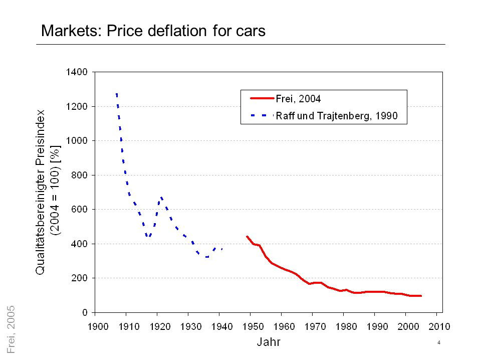 Markets: Price deflation for cars