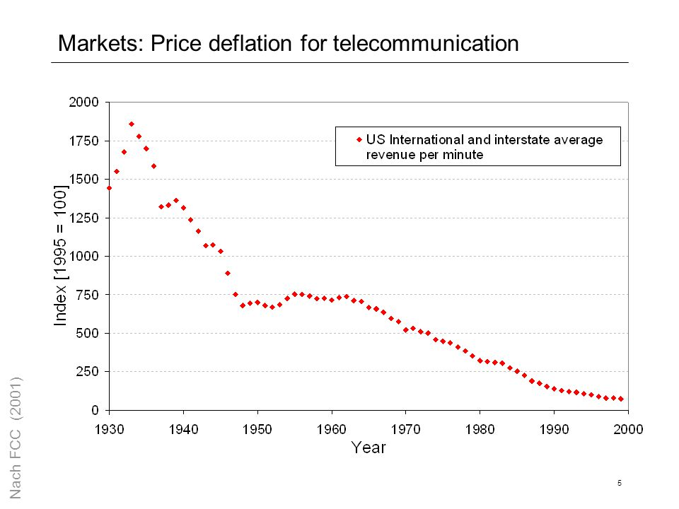 Markets: Price deflation for telecommunication