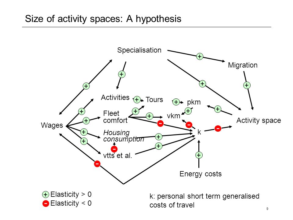 Size of activity spaces: A hypothesis
