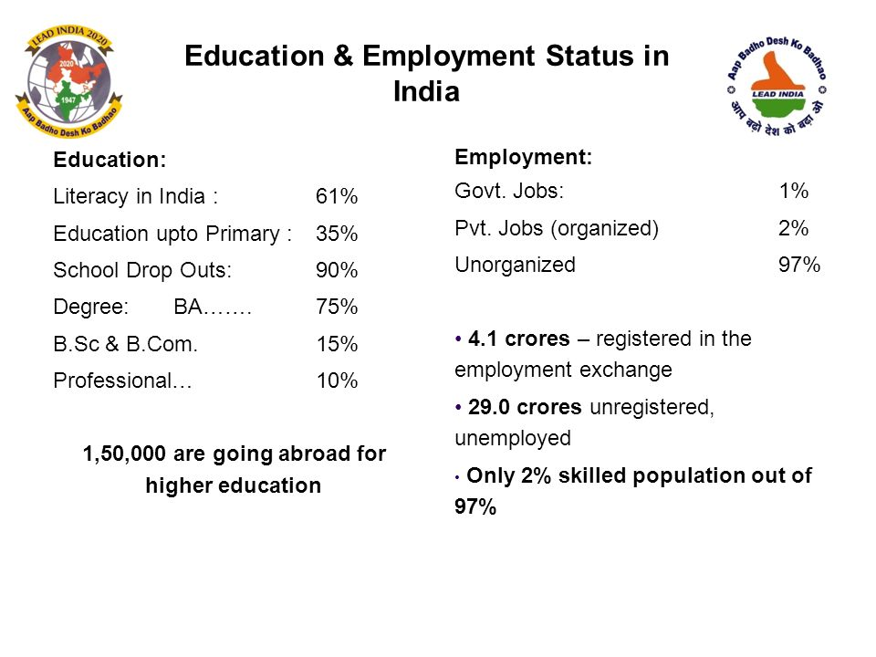 Education & Employment Status in India