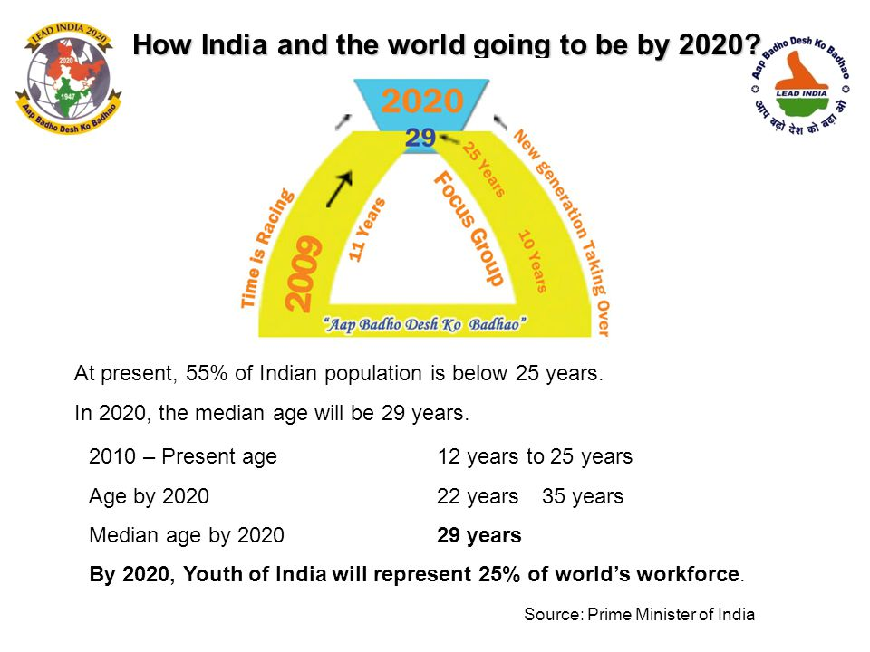 How India and the world going to be by 2020
