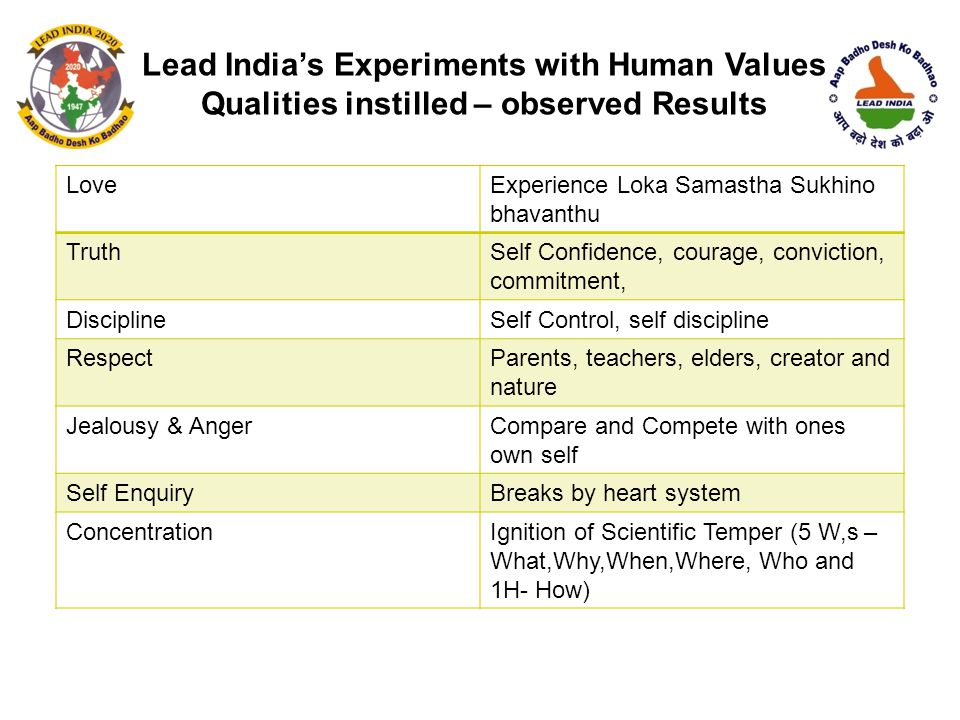 Lead India's Experiments with Human Values