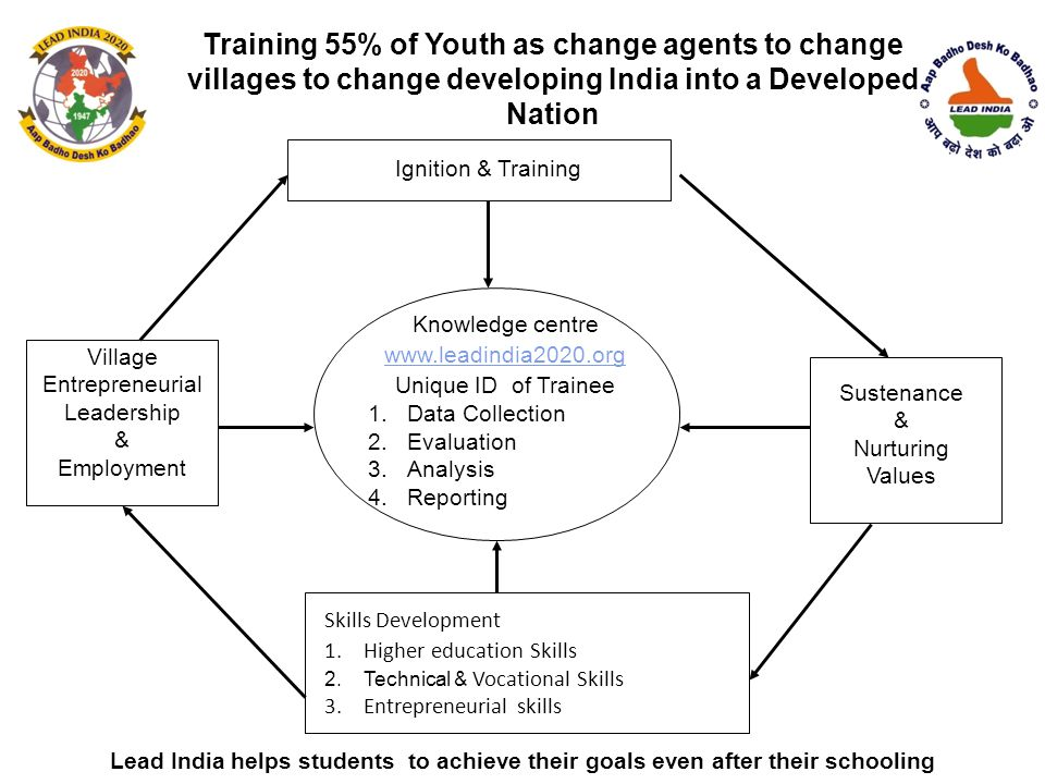 Training 55% of Youth as change agents to change villages to change developing India into a Developed Nation