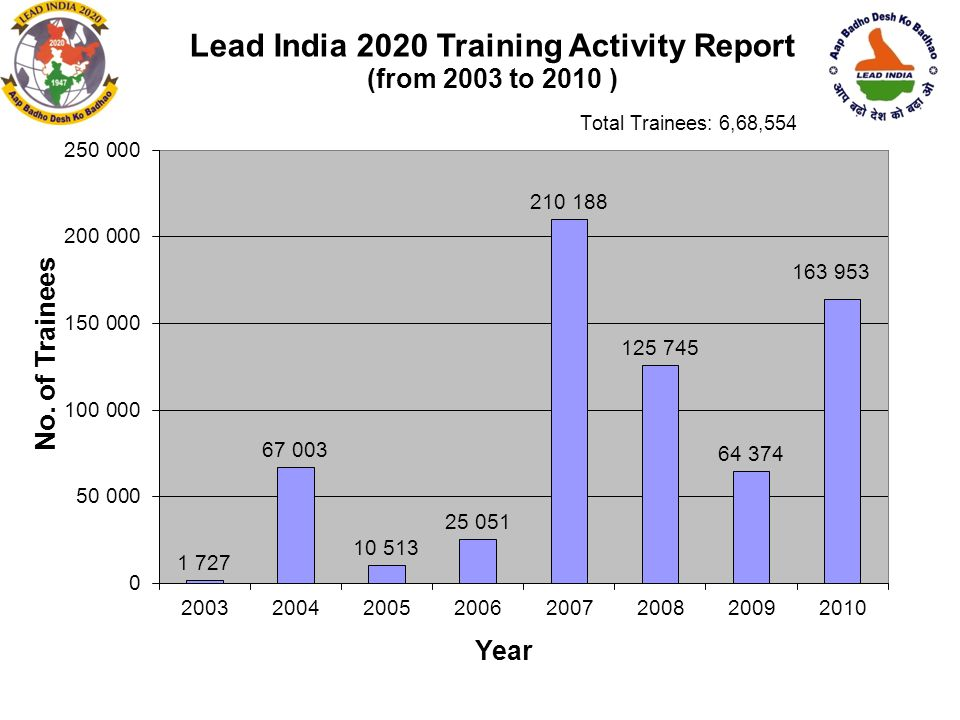 Lead India Trainings from 2004 to 2010,trained 6 lakhs Change Agents.