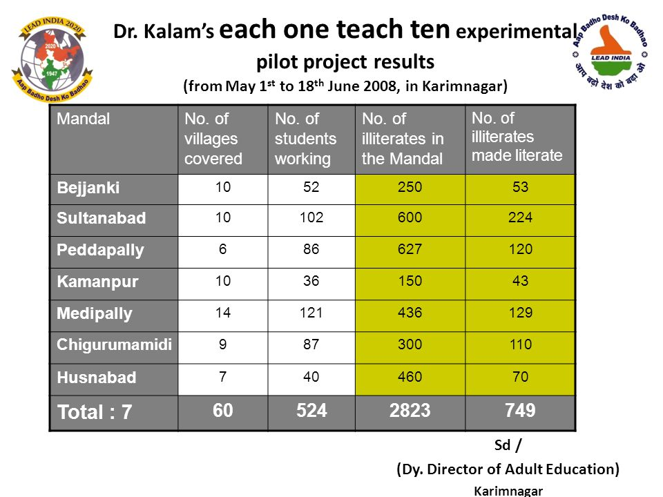 Dr. Kalam's each one teach ten experimental pilot project results
