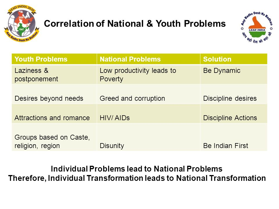 Correlation of National & Youth Problems