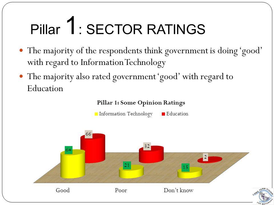 Pillar 1: SECTOR RATINGS