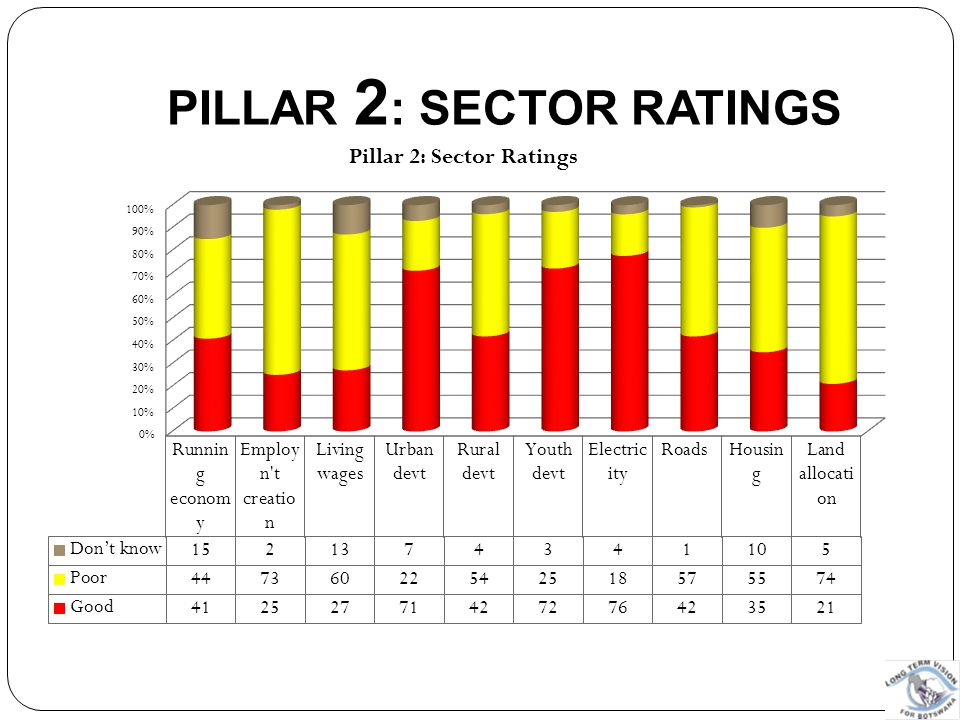 PILLAR 2: SECTOR RATINGS