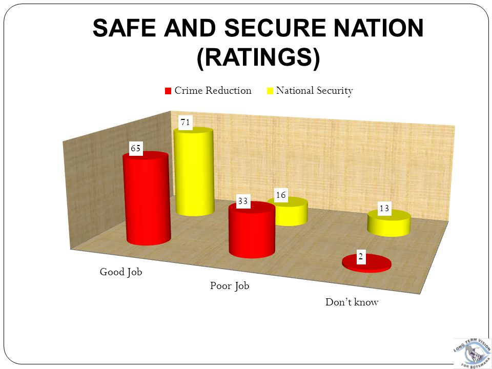 Safe and Secure Nation (Ratings)