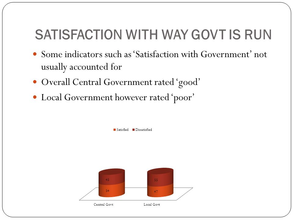 Satisfaction with Way Govt is Run