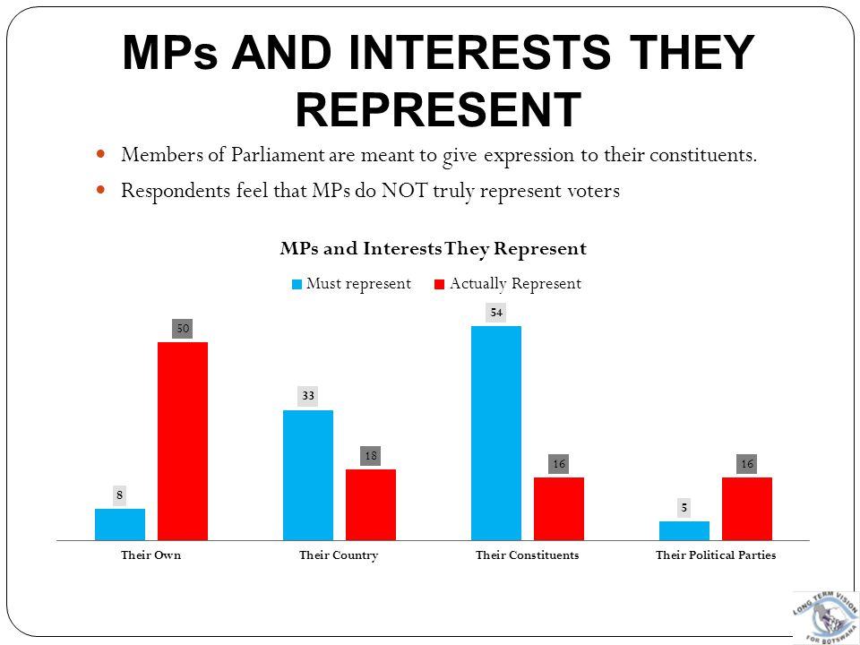 MPs and Interests they Represent