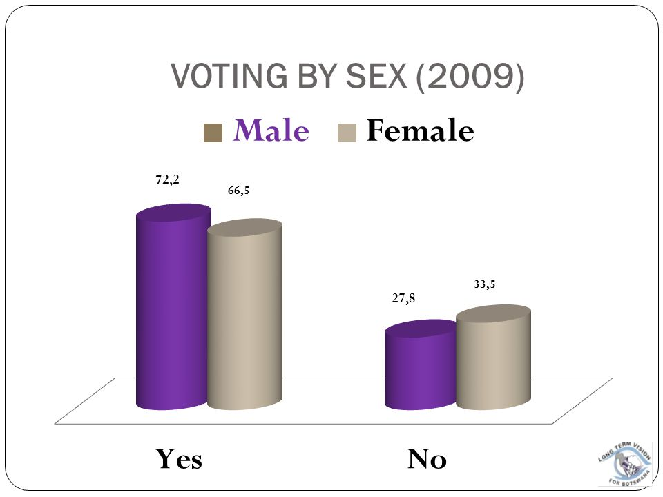 VOTING BY SEX (2009)