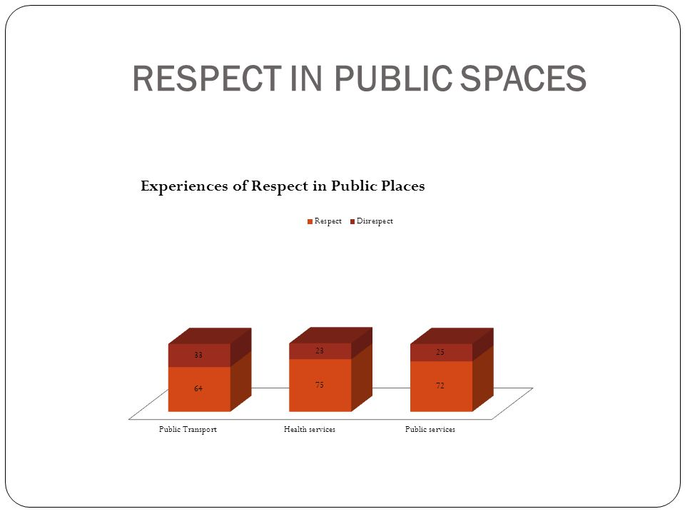 Respect in Public Spaces