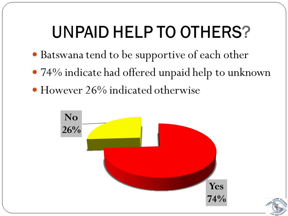 UNPAID HELP TO OTHERS Batswana tend to be supportive of each other