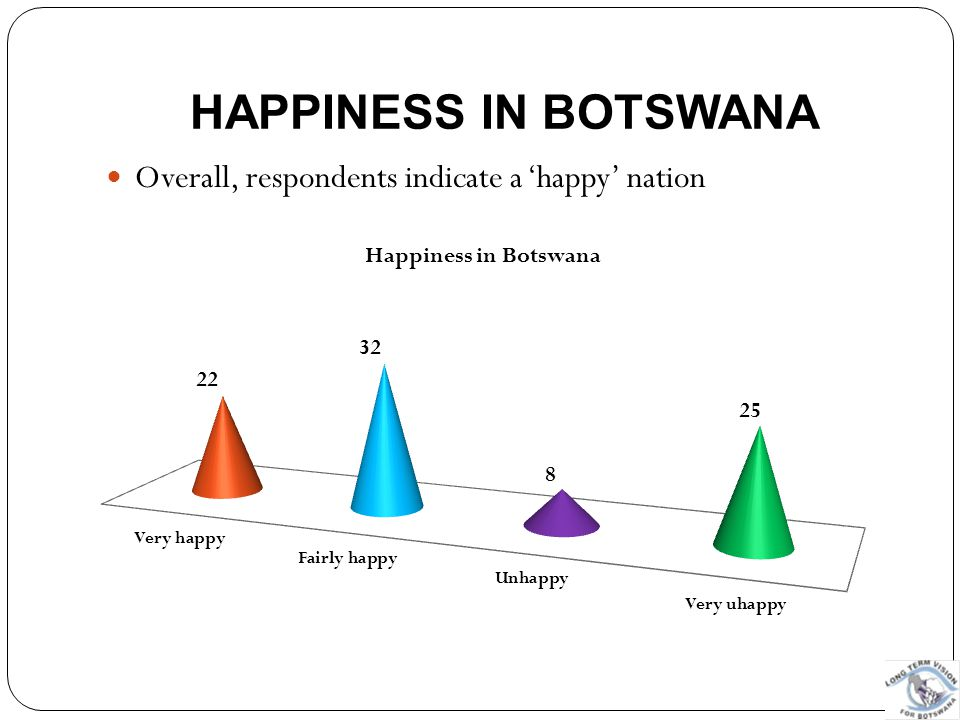 Happiness in Botswana Overall, respondents indicate a 'happy' nation