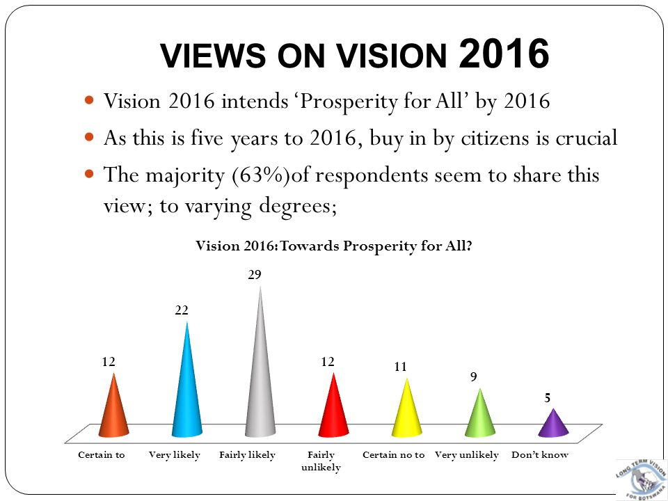 VIEWS ON VISION 2016 Vision 2016 intends 'Prosperity for All' by 2016