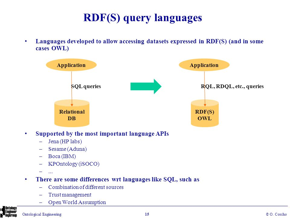 RDF(S) query languages