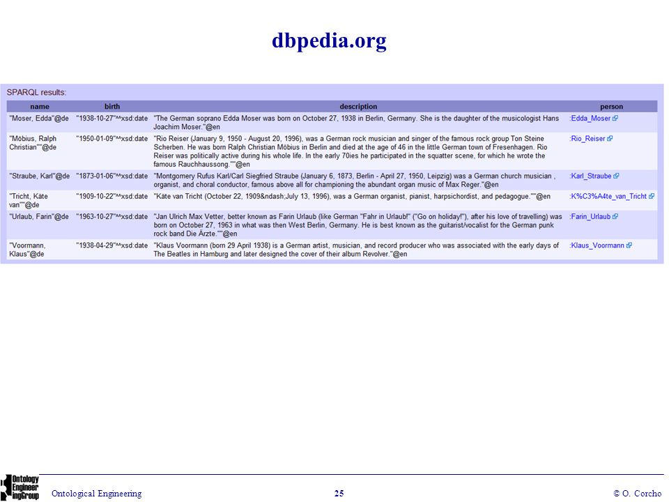 dbpedia.org