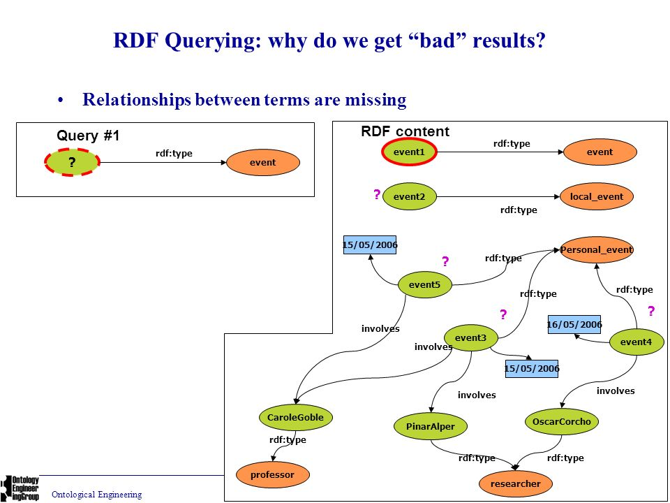 RDF Querying: why do we get bad results
