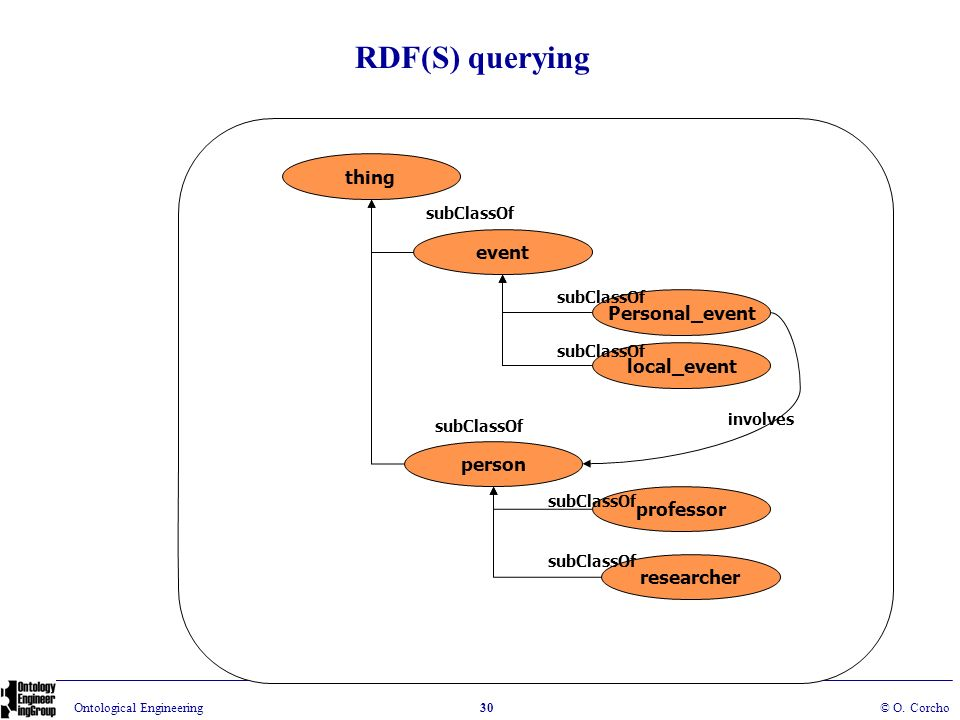 RDF(S) querying thing event Personal_event local_event person
