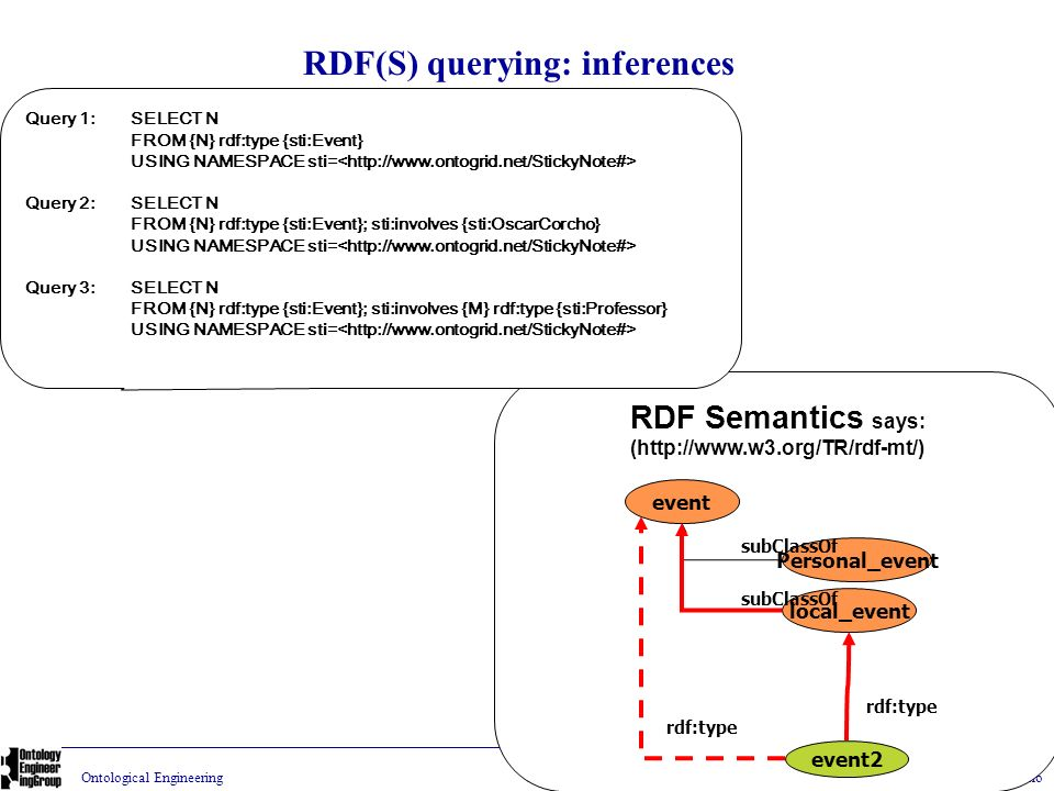 RDF(S) querying: inferences