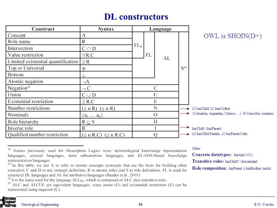 DL constructors OWL is SHOIN(D+) Concrete datatypes: hasAge.(<21)