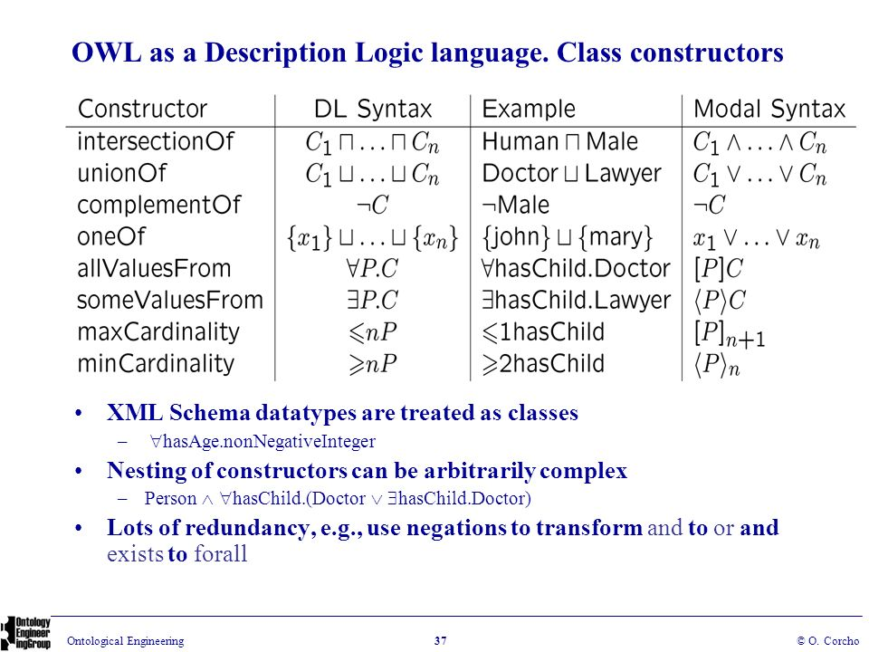 OWL as a Description Logic language. Class constructors