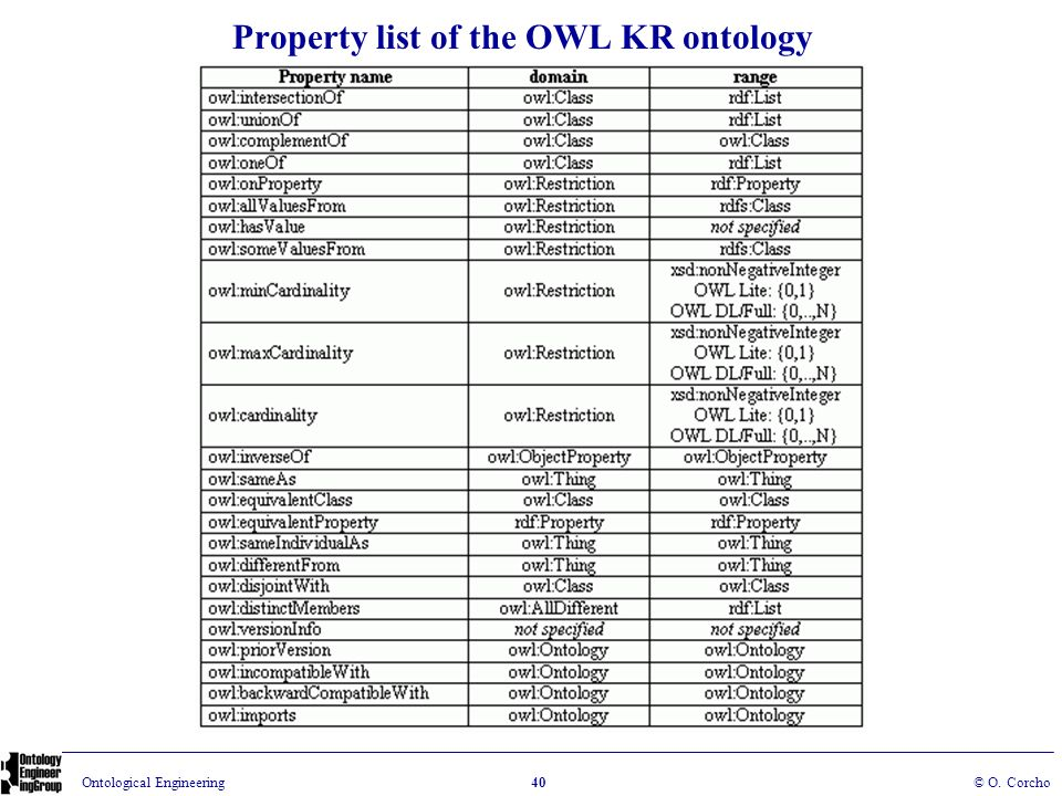 Property list of the OWL KR ontology