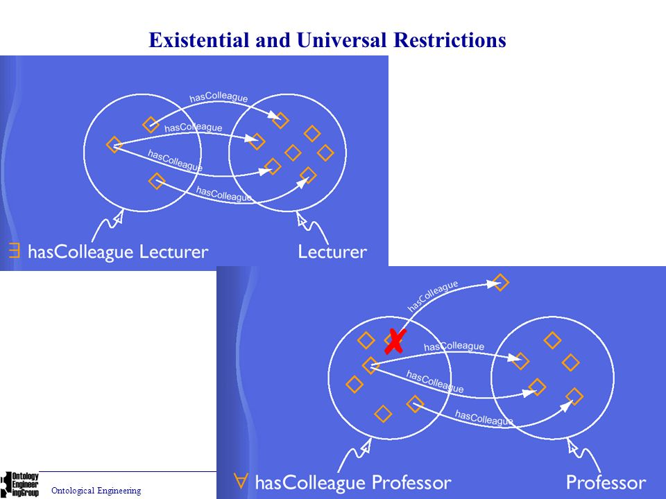 Existential and Universal Restrictions