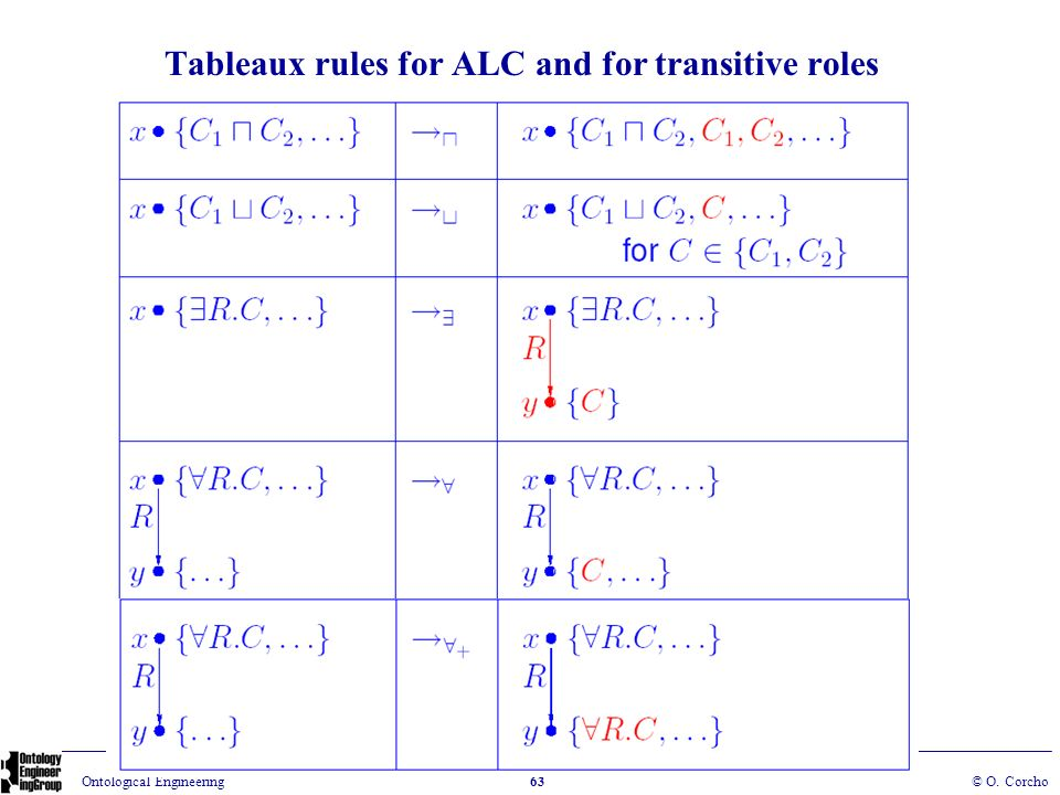 Tableaux rules for ALC and for transitive roles