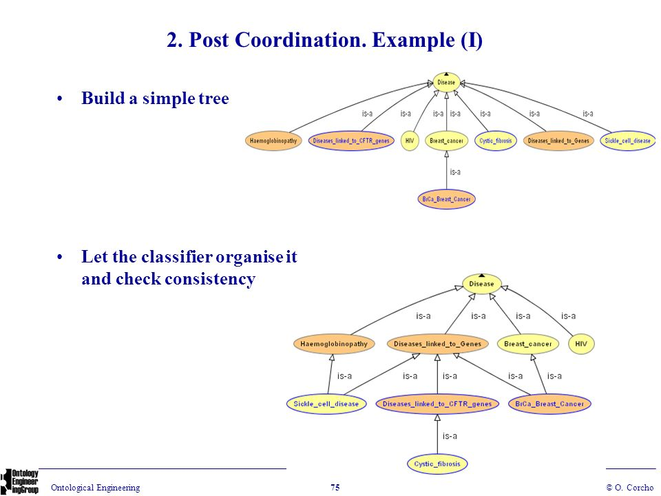 2. Post Coordination. Example (I)