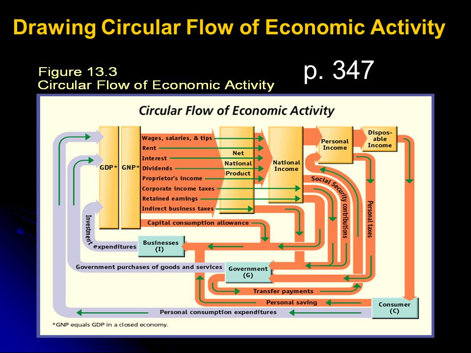 Drawing Circular Flow of Economic Activity