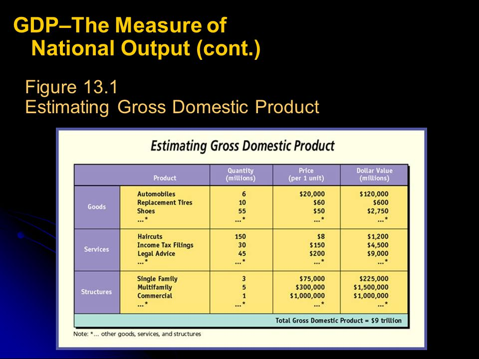 GDP–The Measure of National Output (cont.)